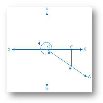 Rules of Trigonometric Sign