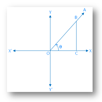 Rules of Trigonometric Signs