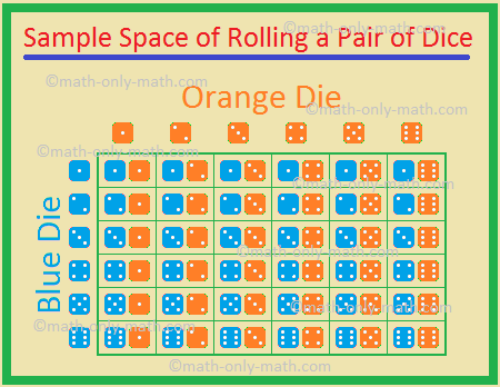 Sample Space of Rolling a Pair of Dice