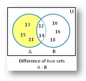 Shaded Part Represents B – A