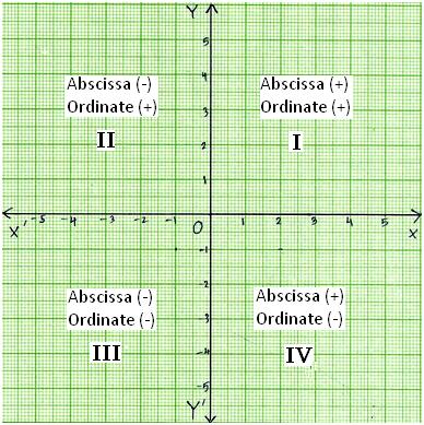 Signs of Coordinates