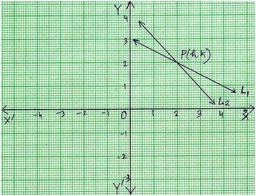 Simultaneous Equations Graphically