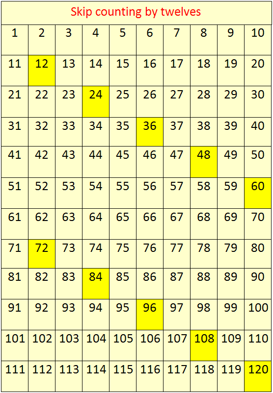 Skip Counting By 12