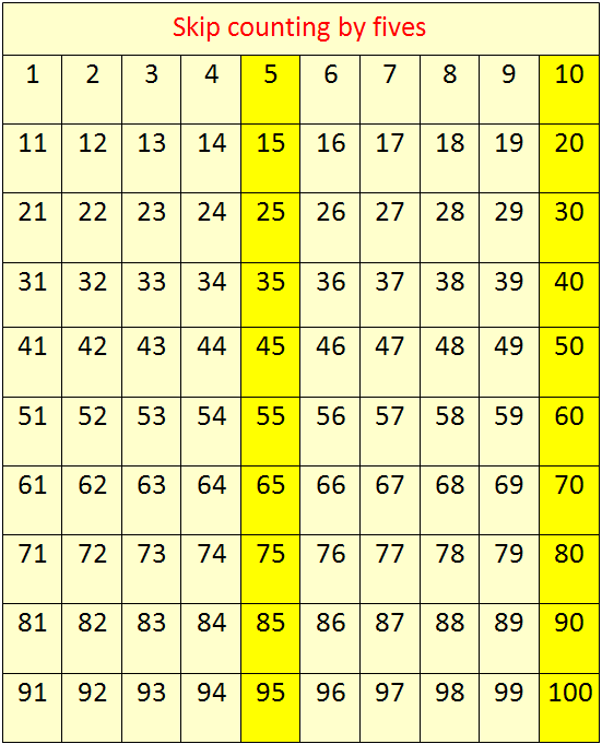 Skip Counting By 5