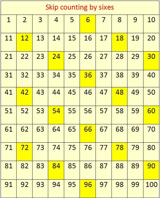 Skip Counting By 6