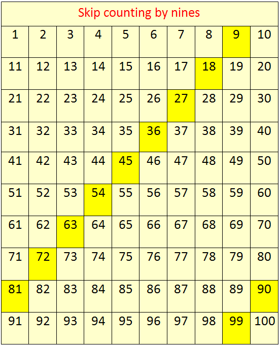 Skip Counting By 9
