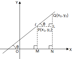Slope of the Line Joining Two Points