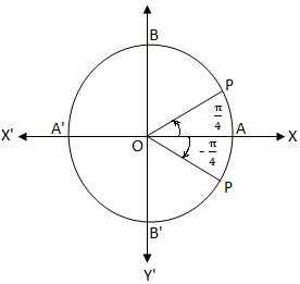 √2 cos x - 1 = 0
