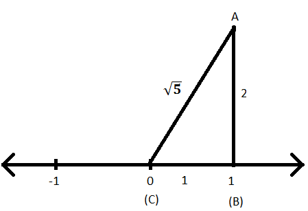 Square Root of 5 on Number Line