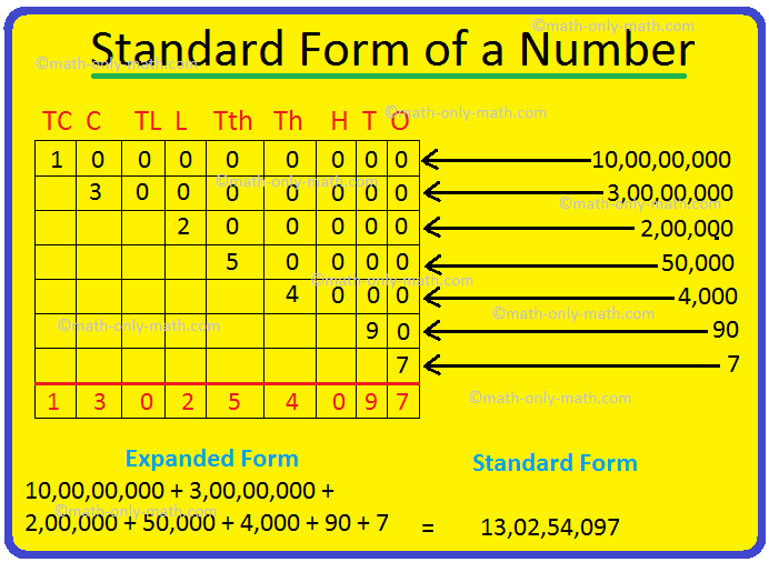 Standard Form Of A Number Expanded Form Numeral In Standard Form