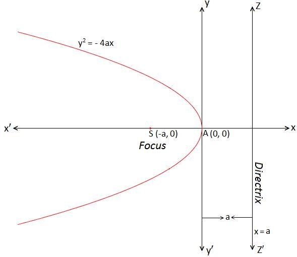 Standard form of Parabola y^2 = - 4ax