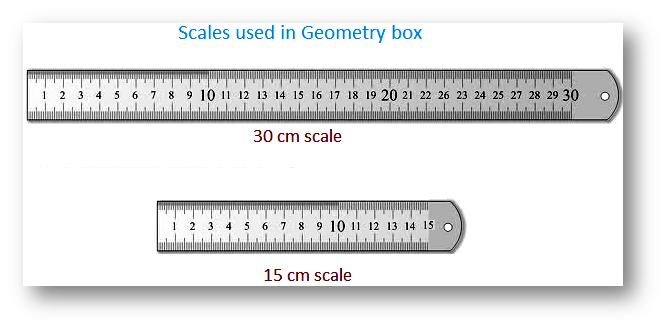 Standard Unit of Length