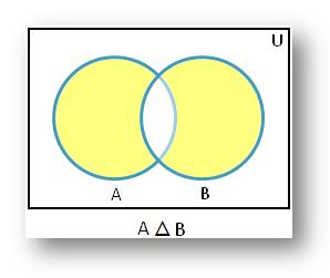 Symmetric Difference using Venn Diagram