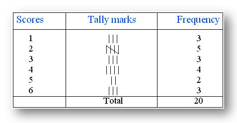 Tally Marks Table
