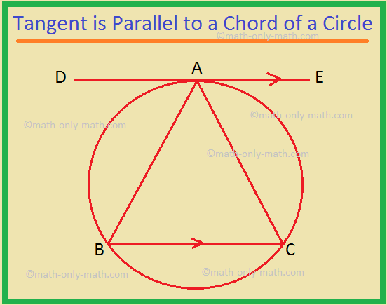Tangent is Parallel to a Chord of a Circle