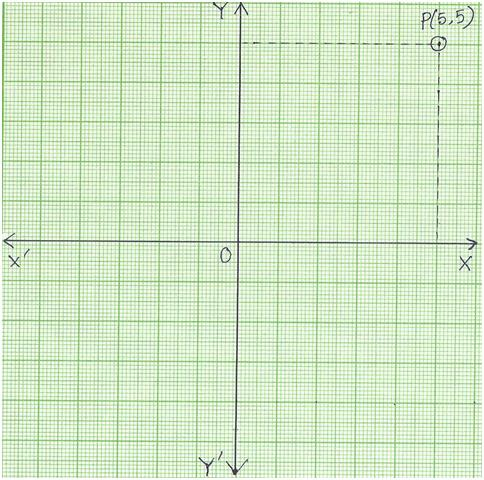 The Coordinates of a Point