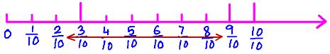 the fraction number line