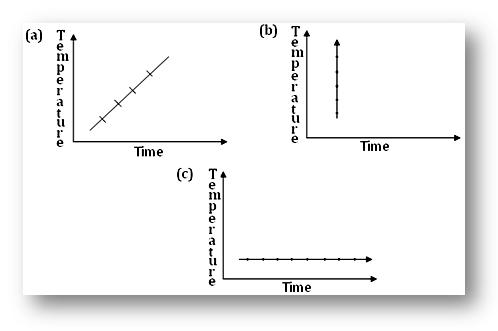 Worksheet on Line Graph | Draw the Line Graph | Check the Exact Graph