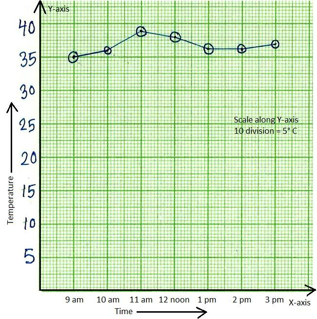 Time Temperature Line Graph