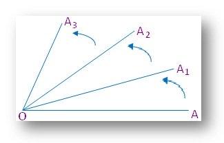 Trigonometric Angles