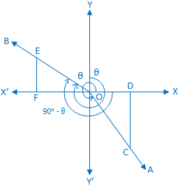 Trigonometrical Ratios of (90° - θ)
