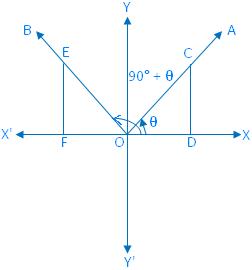 Trigonometrical Ratios of (90° + θ)