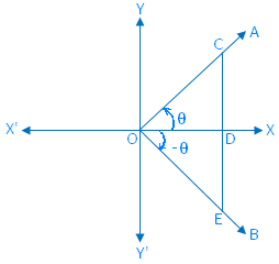 Trigonometrical Ratios of (- θ)