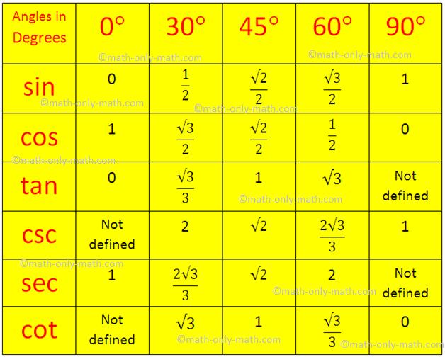 Trigonometrical ratios table trigonometric standard for Trigonometry table 0 360
