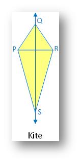 Types of Symmetry: Kite