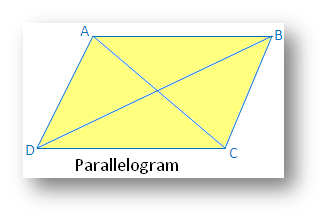 Types of Symmetry: Parallelogram
