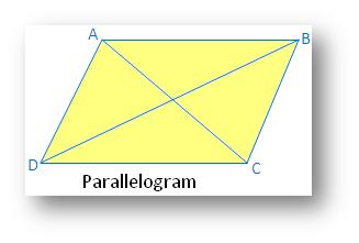 Types of Symmetry: Parallelogram