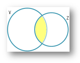 Union and Intersection of Sets Venn Diagram