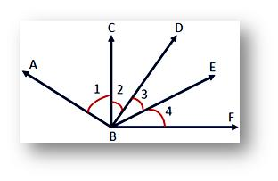 unit for measuring an angle