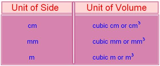 Cuboid | Volume of Cuboid Formula | How to Find the Volume