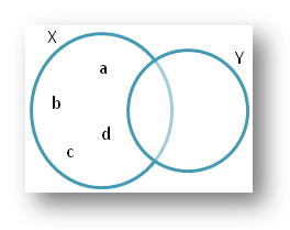 Various Types of Questions on Venn Diagram