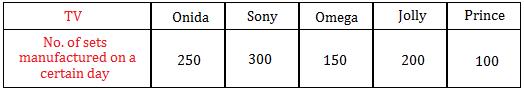 Vertical Bar Graph Data