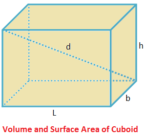 Volume and Surface Area of Cuboid