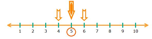 What comes in between 4 and 6?
