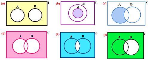 Worksheet on Venn Diagrams