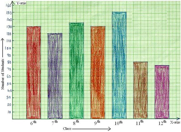 Describe Images in PTE   GRAPHS   line graph  bar graph and pie