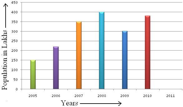 Worksheet on Column Graph