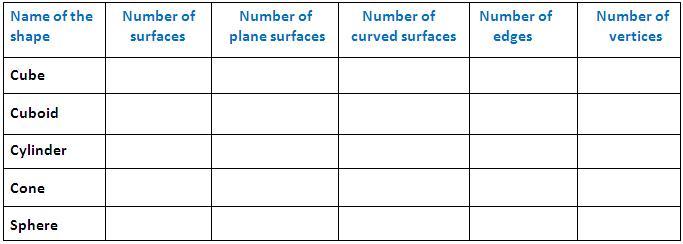 Worksheet on basic shapes