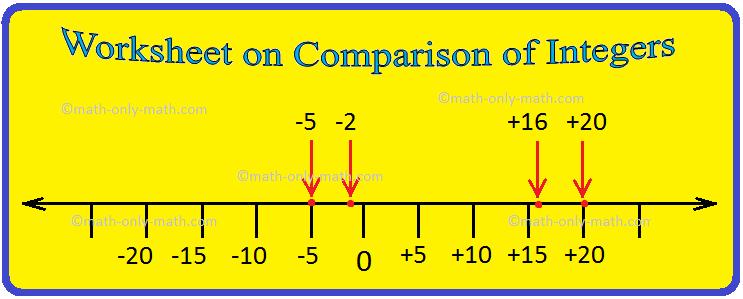 Worksheet on Comparison of Integers
