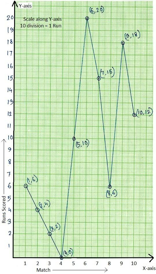 Worksheet on Line Graph