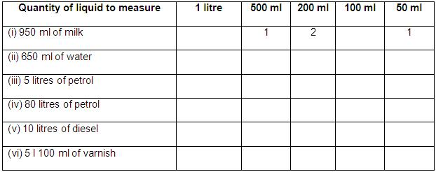 Worksheet on Measurement of Capacity