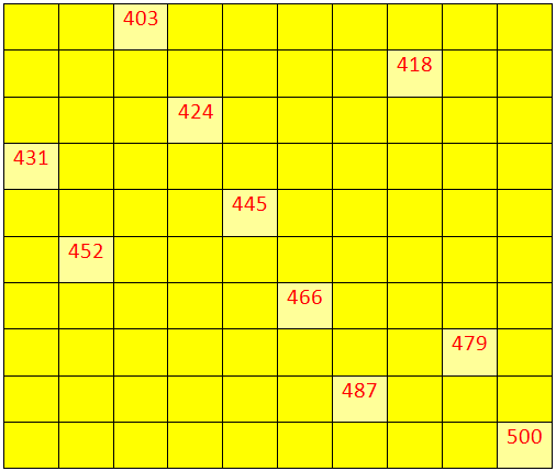 Worksheet on Numbers from 400 to 499