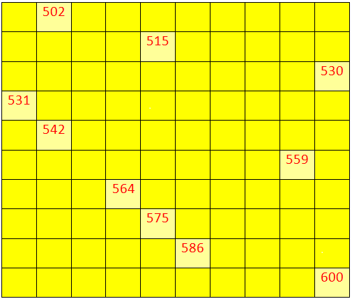 Worksheet on Numbers from 500 to 599