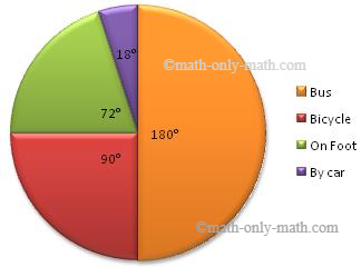 Worksheet on pie graph calculating the central angles worksheet on pie graph ccuart Images