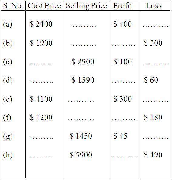 Worksheet on Profit and Loss | Word Problem on Profit and Loss