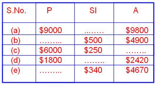 worksheet on simple interest